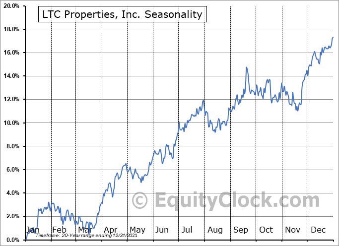 LTC Properties, Inc. Seasonal Chart