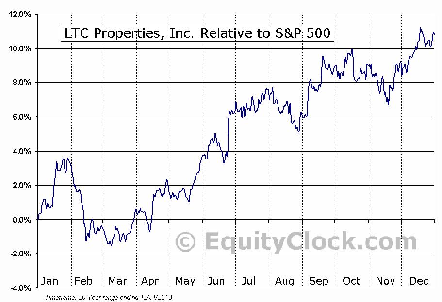 LTC Relative to the S&P 500