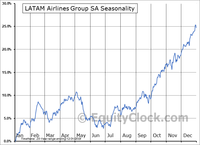 LATAM Airlines Group S.A. Seasonal Chart