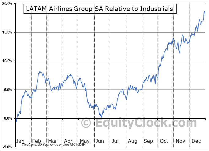 LTM Relative to the Sector