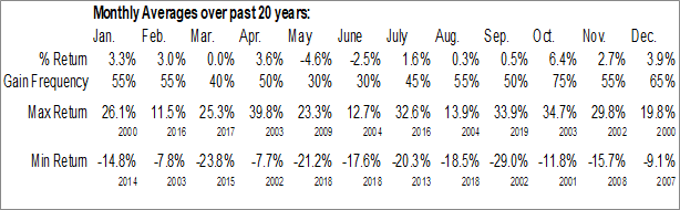 Monthly Seasonal LATAM Airlines Group SA (NYSE:LTM)