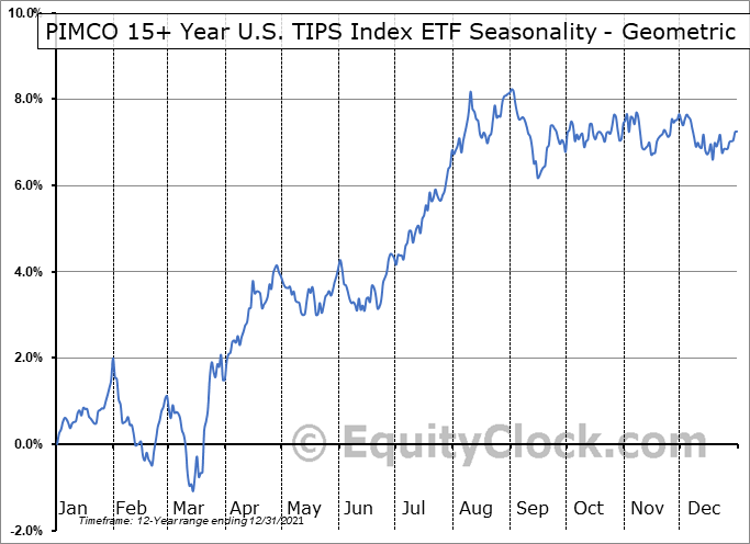PIMCO 15+ Year U.S. TIPS Index ETF (NYSE:LTPZ) Seasonality