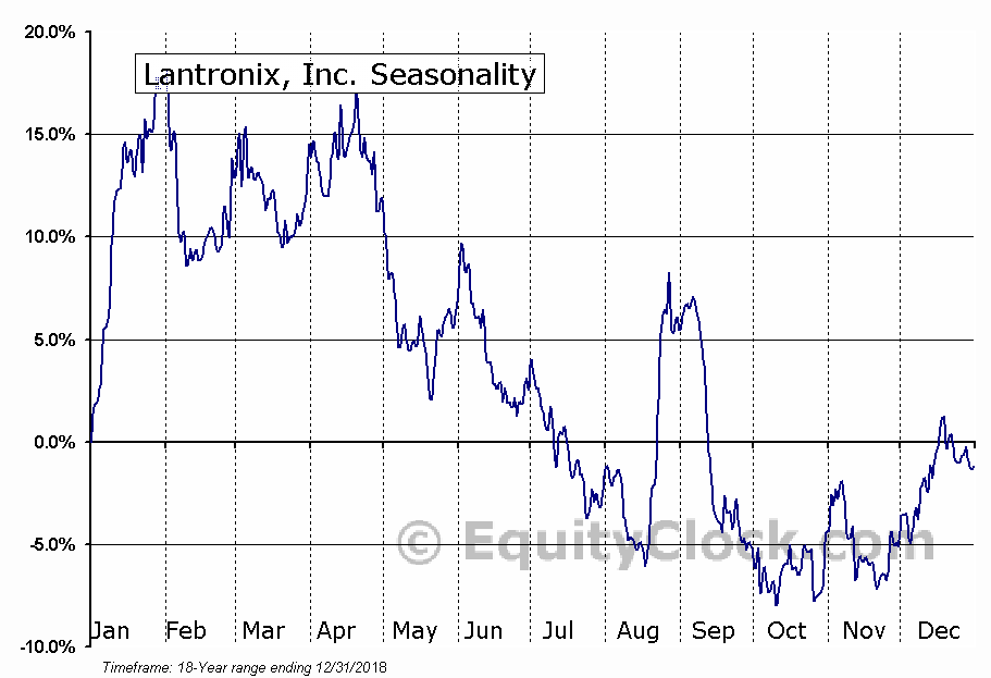 Lantronix, Inc. Seasonal Chart