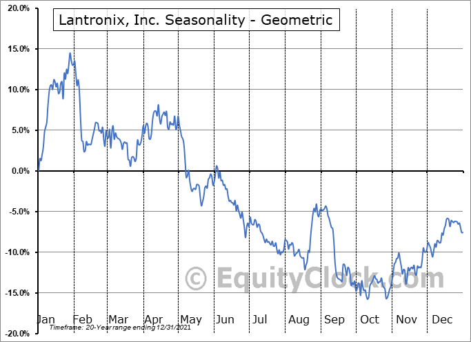Lantronix, Inc. (NASD:LTRX) Seasonality