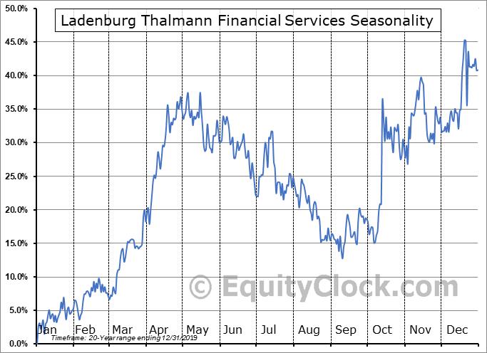Ladenburg Thalmann Financial Services (AMEX:LTS) Seasonality