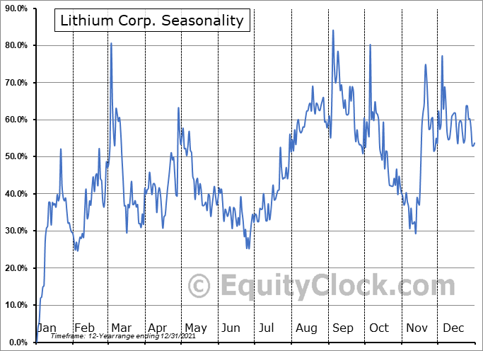 Lithium Corp. (OTCMKT:LTUM) Seasonality
