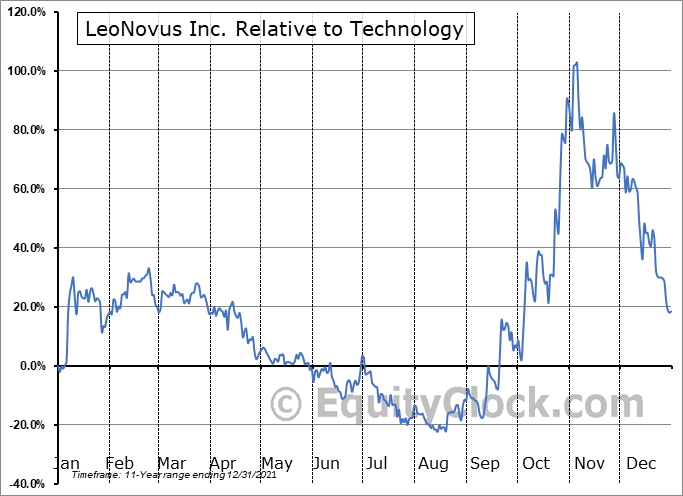 LTV.V Relative to the Sector