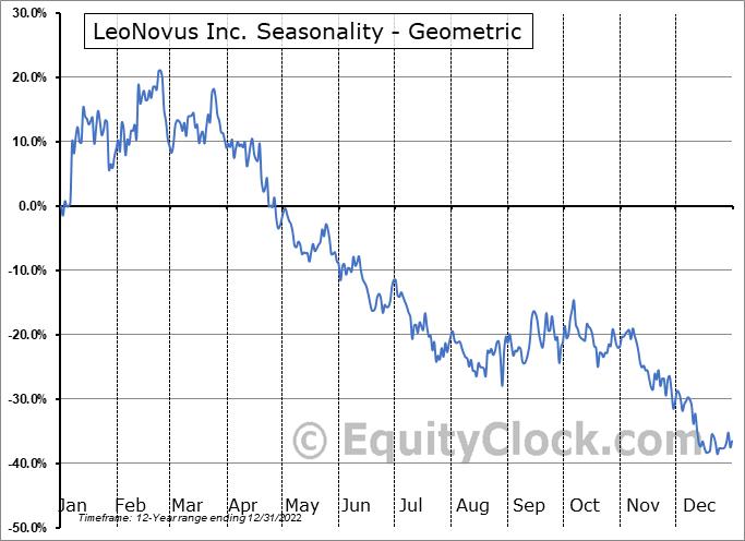 LeoNovus Inc. (TSXV:LTV.V) Seasonality