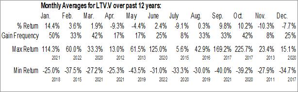 Monthly Seasonal LeoNovus Inc. (TSXV:LTV.V)