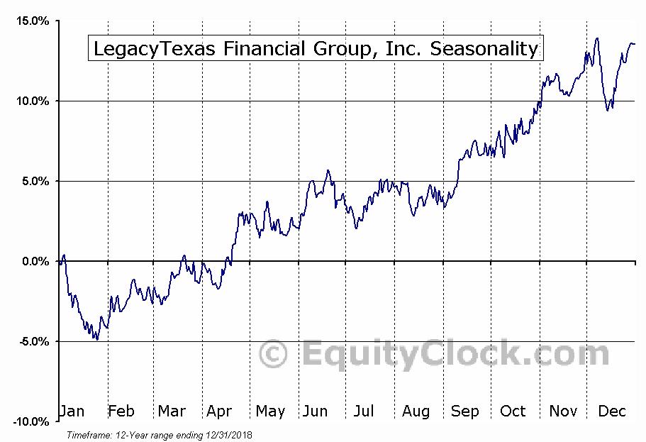 LegacyTexas Financial Group, Inc. (LTXB) Seasonal Chart