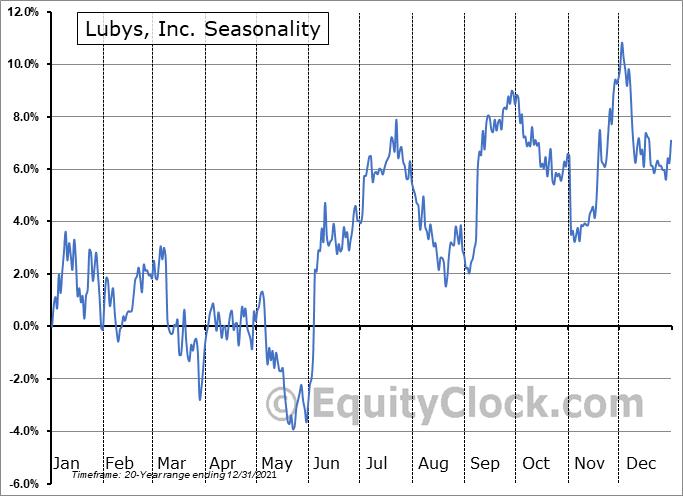 Lubys, Inc. (NYSE:LUB) Seasonality