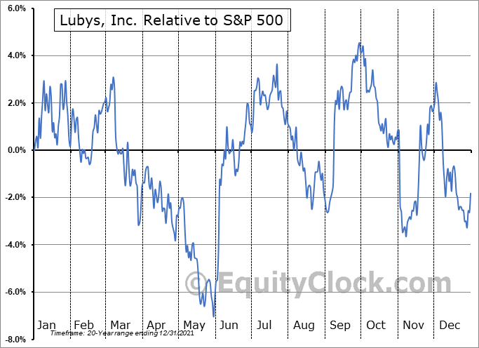LUB Relative to the S&P 500