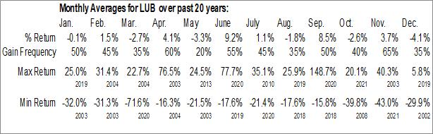 Monthly Seasonal Lubys, Inc. (NYSE:LUB)