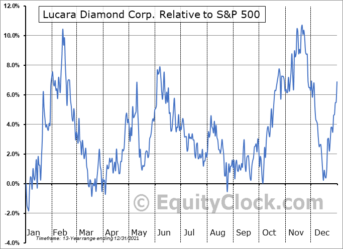 LUC.TO Relative to the S&P 500