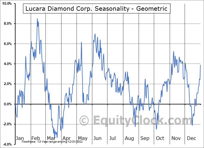 Lucara Diamond Corp. (TSE:LUC.TO) Seasonality