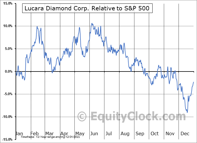 LUCRF Relative to the S&P 500