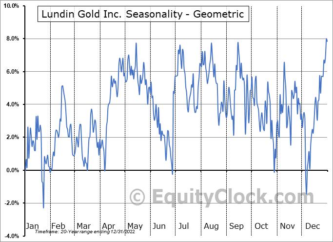 Lundin Gold Inc. (TSE:LUG.TO) Seasonality