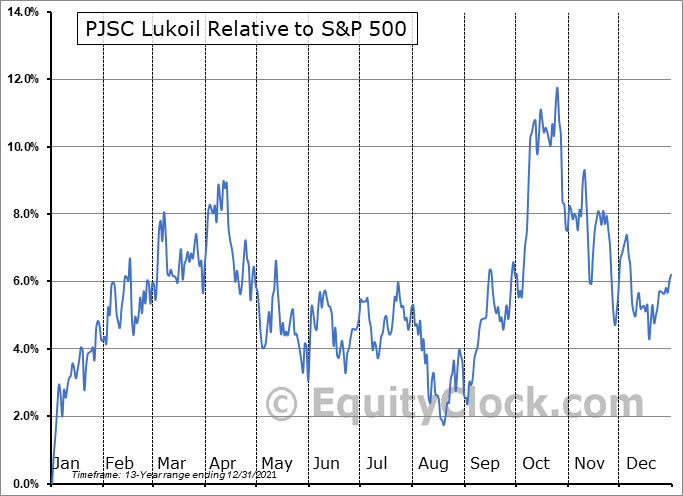 LUKOY Relative to the S&P 500