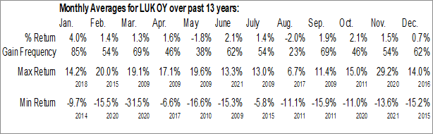 Monthly Seasonal PJSC Lukoil (OTCMKT:LUKOY)