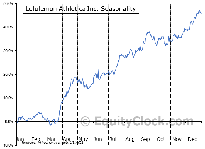 Lululemon Athletica Inc. (NASD:LULU) Seasonality