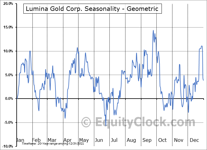 Lumina Gold Corp. (TSXV:LUM.V) Seasonality