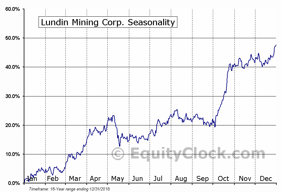 Lundin Mining Corporation Seasonality