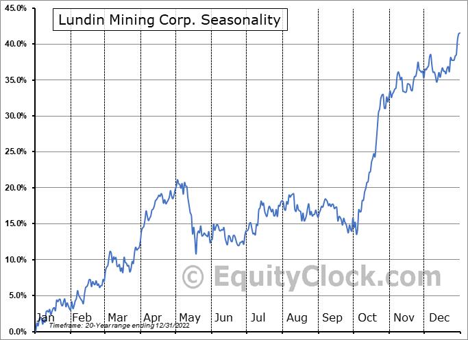Lundin Mining Corp. (TSE:LUN.TO) Seasonality