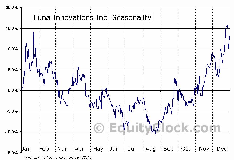 Luna Innovations Incorporated (LUNA) Seasonal Chart