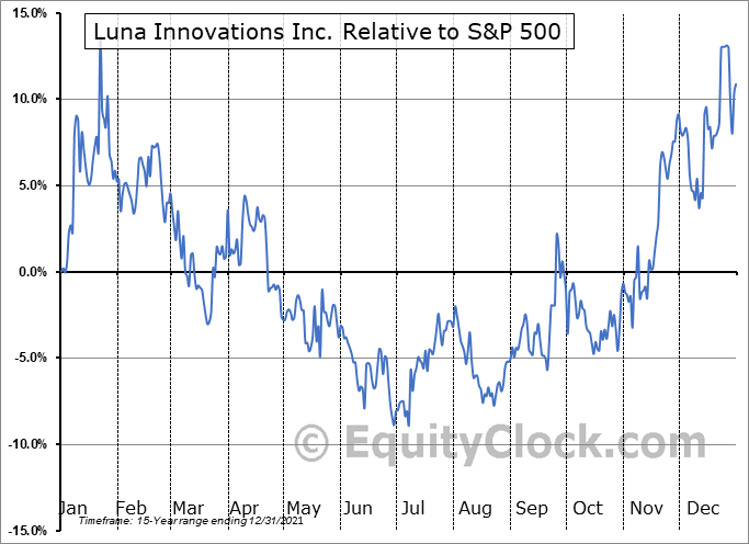 LUNA Relative to the S&P 500