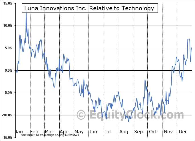 LUNA Relative to the Sector