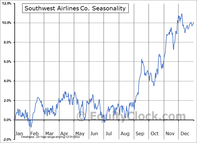 Southwest Airlines Co. (NYSE:LUV) Seasonality