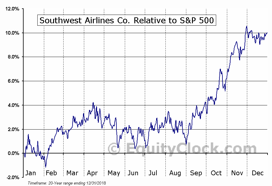 LUV Relative to the S&P 500