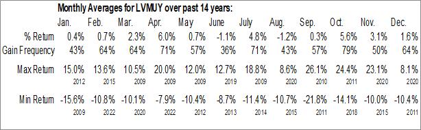 Monthly Seasonal LVMH Moet Hennessy Louis Vuitton (OTCMKT:LVMUY)