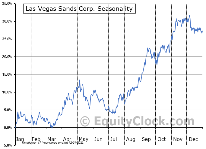 Las Vegas Sands Corp. Seasonal Chart