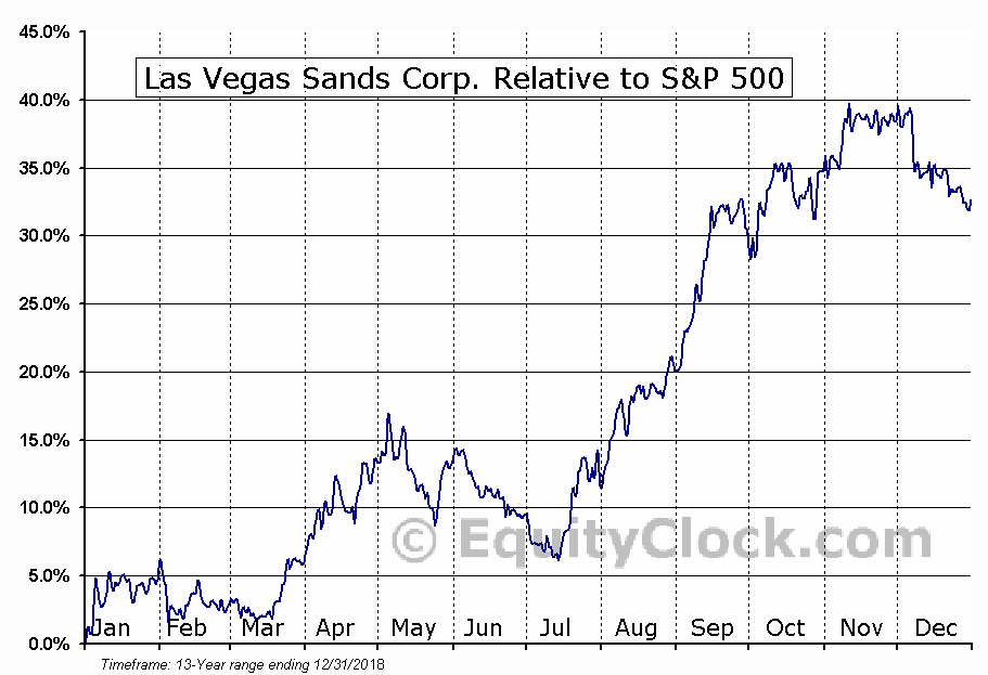 LVS Relative to the S&P 500