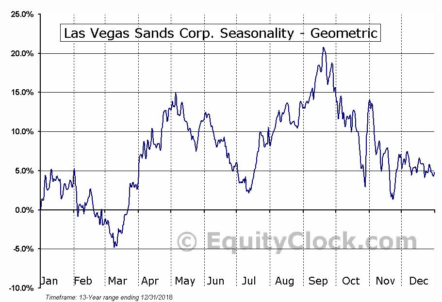 Las Vegas Sands Corp. (NYSE:LVS) Seasonality