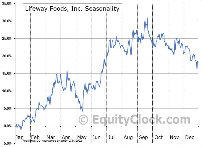 Lifeway Foods, Inc. (NASD:LWAY) Seasonality