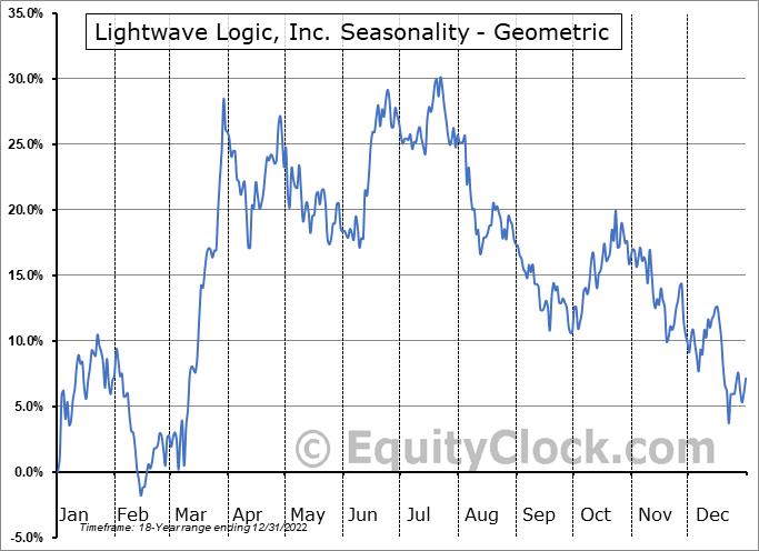 Lightwave Logic, Inc. (OTCMKT:LWLG) Seasonality