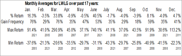 Monthly Seasonal Lightwave Logic, Inc. (OTCMKT:LWLG)