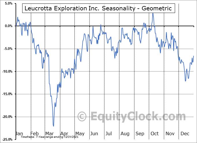 Leucrotta Exploration Inc. (TSXV:LXE.V) Seasonality
