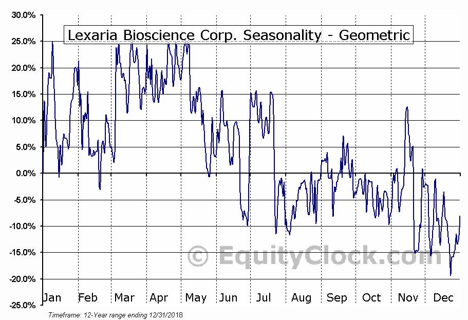 Lexaria Bioscience Corp. (OTCMKT:LXRP) Seasonality
