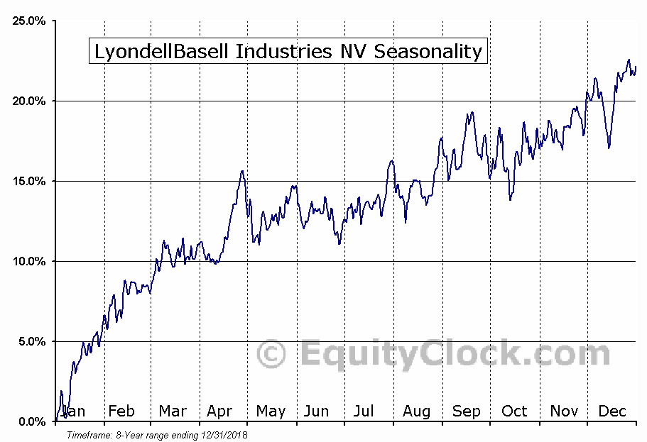 LyondellBasell Industries NV (LYB) Seasonal Chart