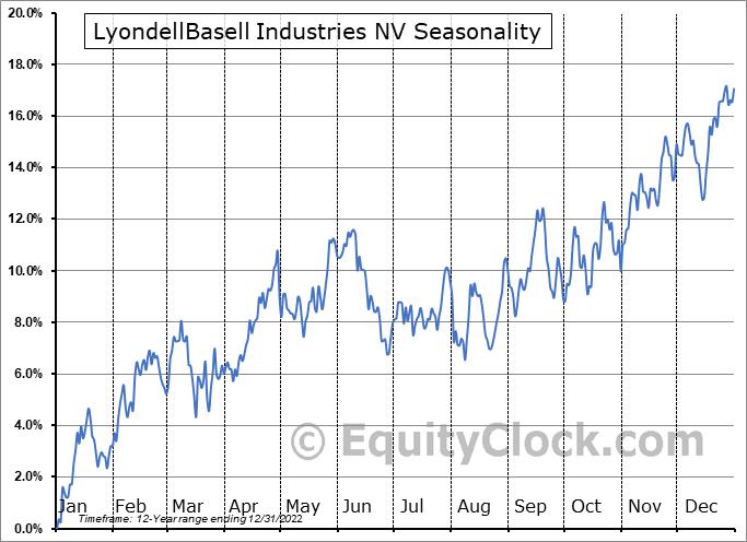LyondellBasell Industries NV Seasonal Chart