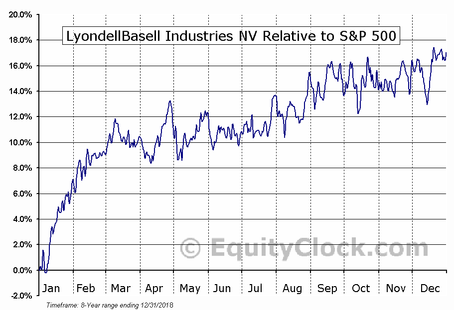 LYB Relative to the S&P 500
