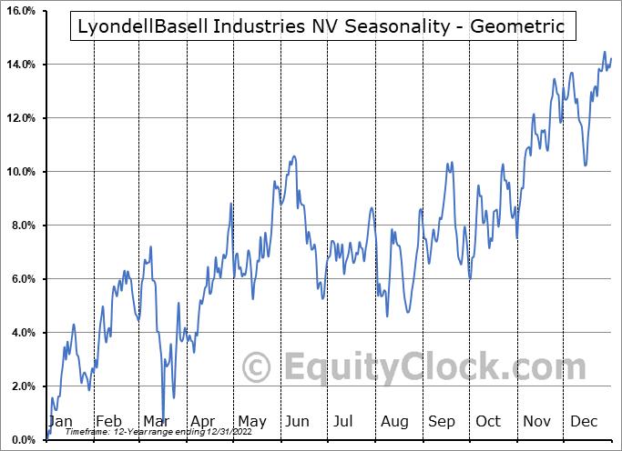 LyondellBasell Industries NV (NYSE:LYB) Seasonality