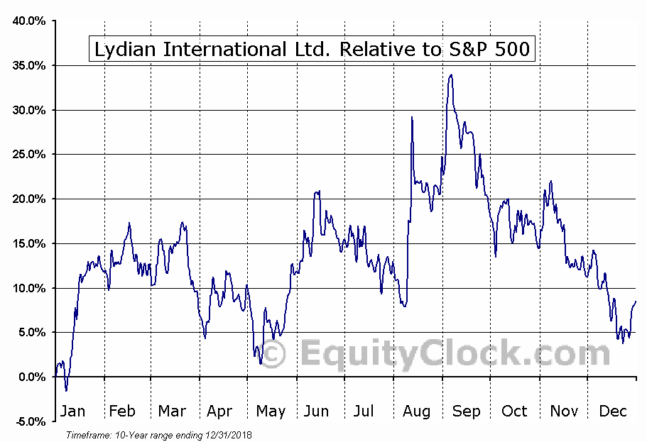 LYD.TO Relative to the S&P 500