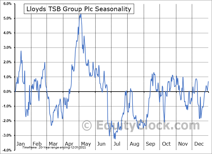 Lloyds Banking Group Plc Seasonal Chart