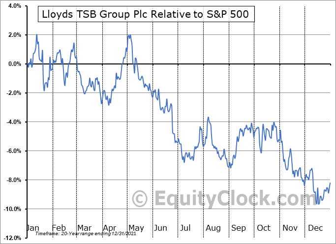 LYG Relative to the S&P 500