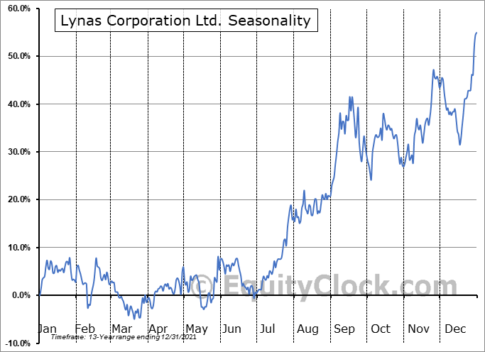 Lynas Corporation Ltd. (OTCMKT:LYSCF) Seasonality