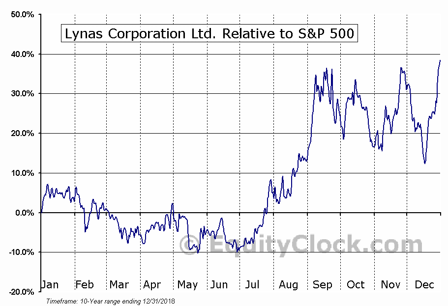 LYSCF Relative to the S&P 500